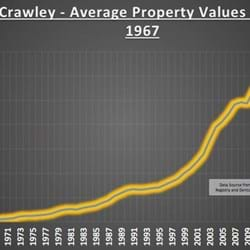 Crawley property market update